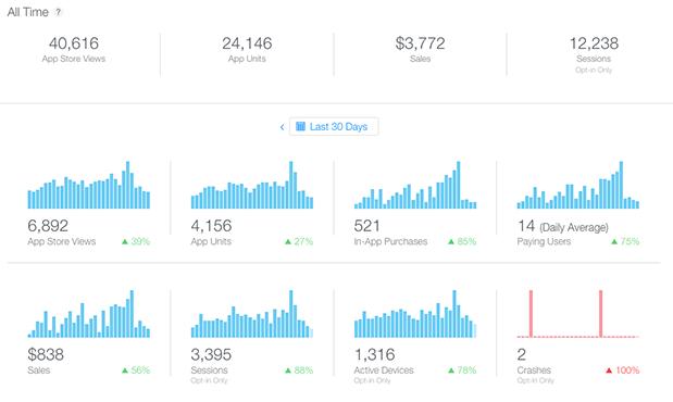 iTunes Connect Analytics Dashboard